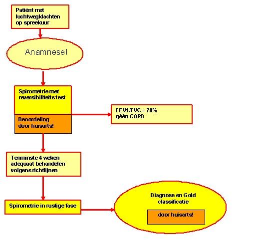 gold classificatie
